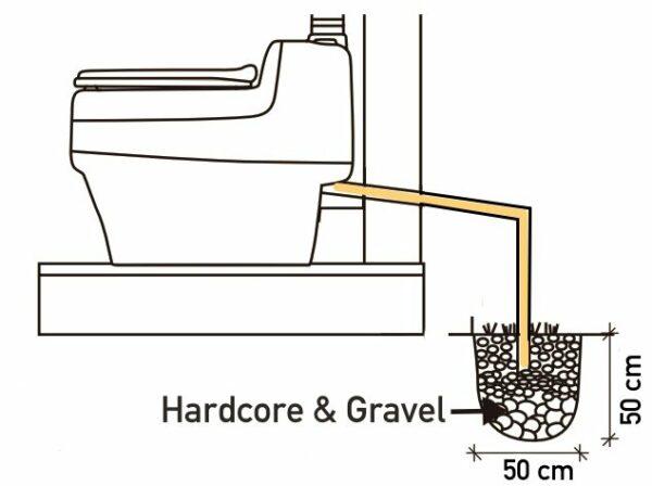 Small soak-away for urine diverting toilet